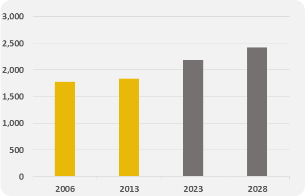 Source: Statistics NZ Census And MBIE Projections