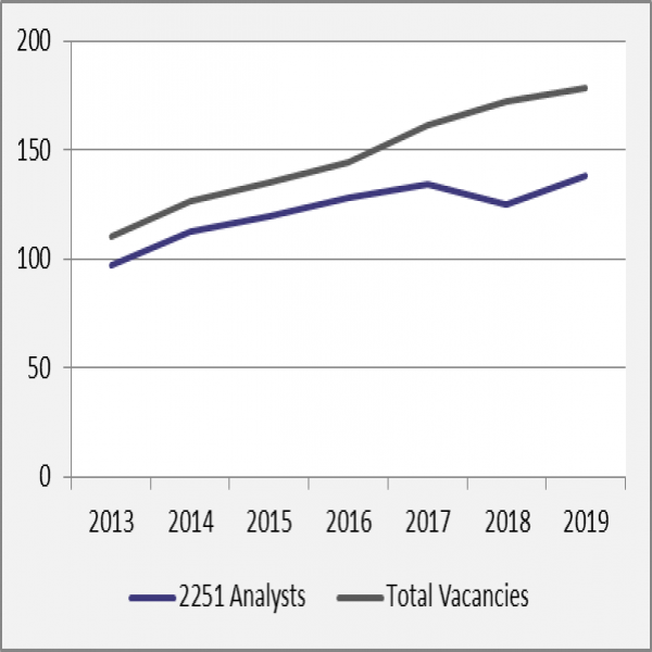 Occupation Outlook Analysts